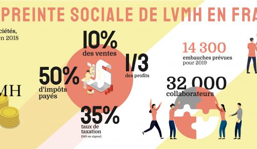 Empreinte sociale de LVMH en France