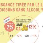 Pernod Ricard : une croissance tirée par le luxe, l'Asie… et les boissons sans alcools ?