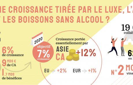 Pernod Ricard : une croissance tirée par le luxe, l'Asie… et les boissons sans alcool ?