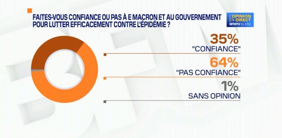 Face aux sondages, les Français en pleine défiance